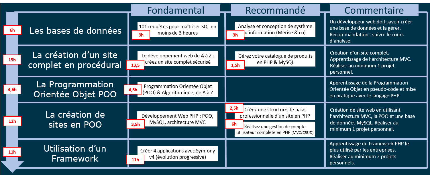 parcours php